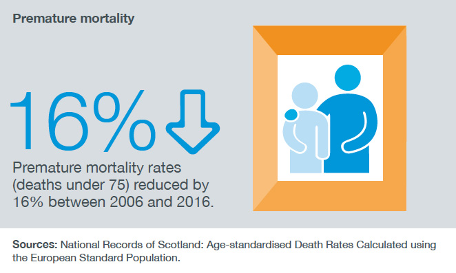 Premature mortality rates (deaths under 75) reduced by 16% between 2006 and 2016.