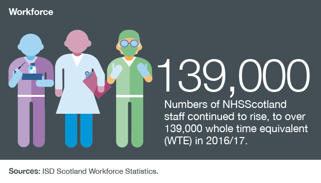 Numbers of NHSScotland staff continued to rise, to over 139,000 whole time equivalent (WTE) in 2016/17.